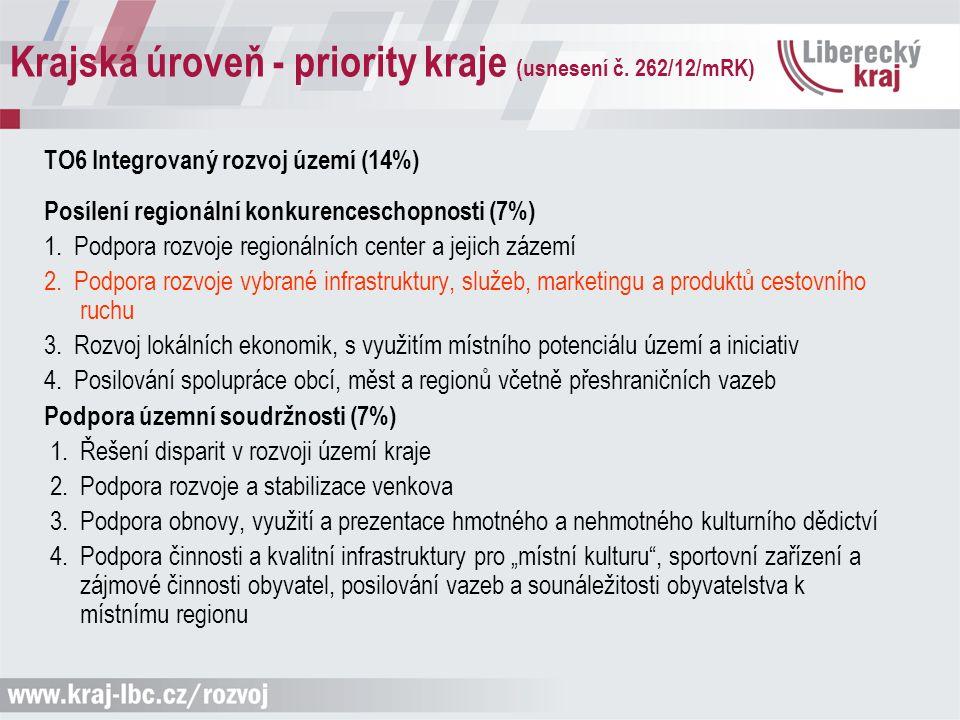 Krajská úroveň - priority kraje (usnesení č. 262/12/mRK) TO6 Integrovaný rozvoj území (14%) Posílení regionální konkurenceschopnosti (7%) 1. Podpora r
