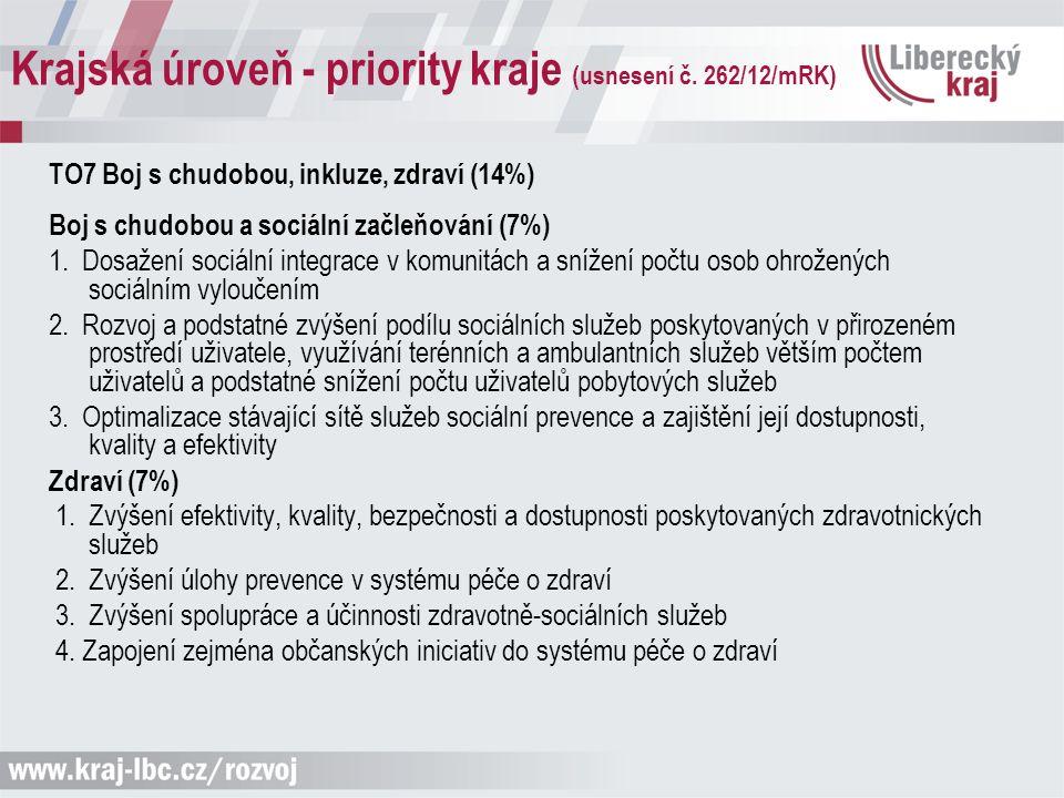 Krajská úroveň - priority kraje (usnesení č. 262/12/mRK) TO7 Boj s chudobou, inkluze, zdraví (14%) Boj s chudobou a sociální začleňování (7%) 1. Dosaž