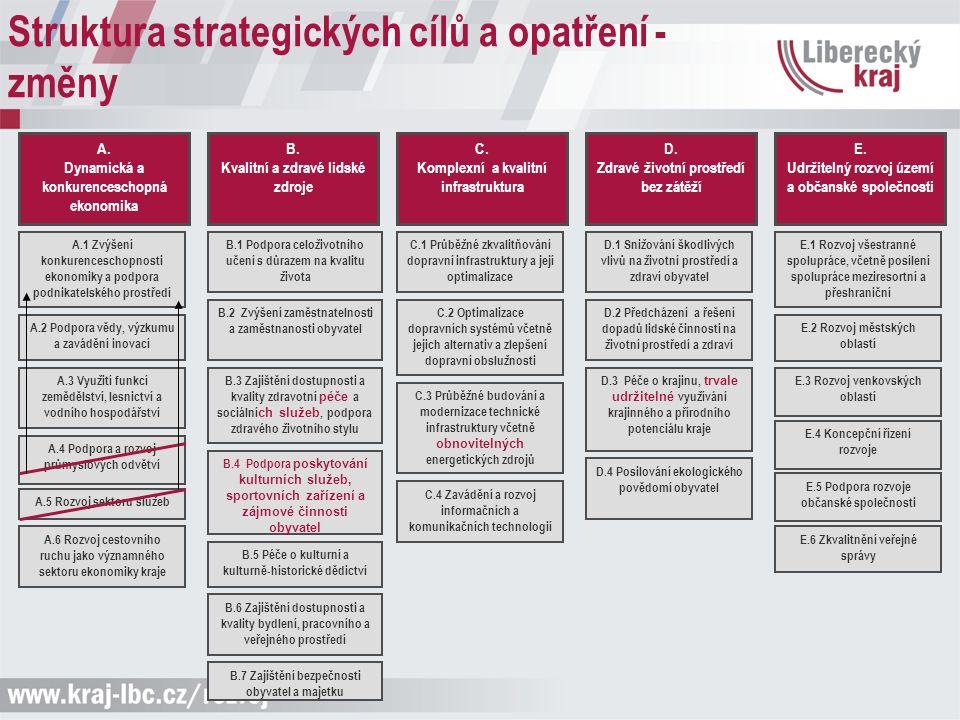 Struktura strategických cílů a opatření - změny A.