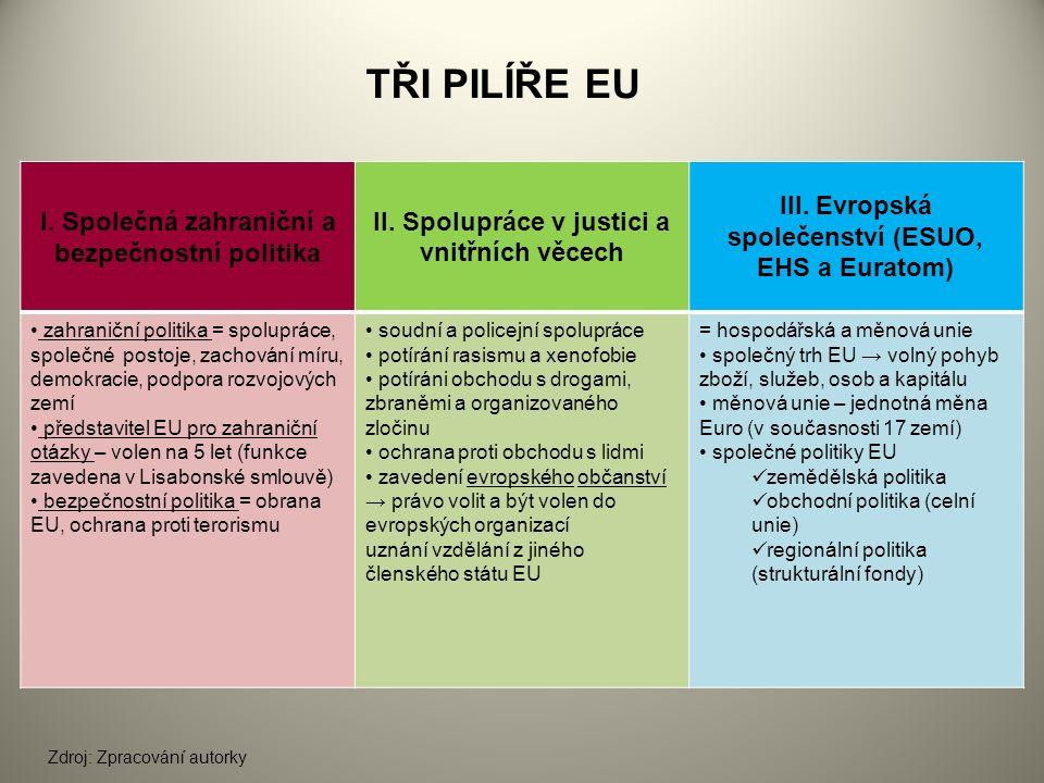 TŘI PILÍŘE EU I. Společná zahraniční a bezpečnostní politika II.