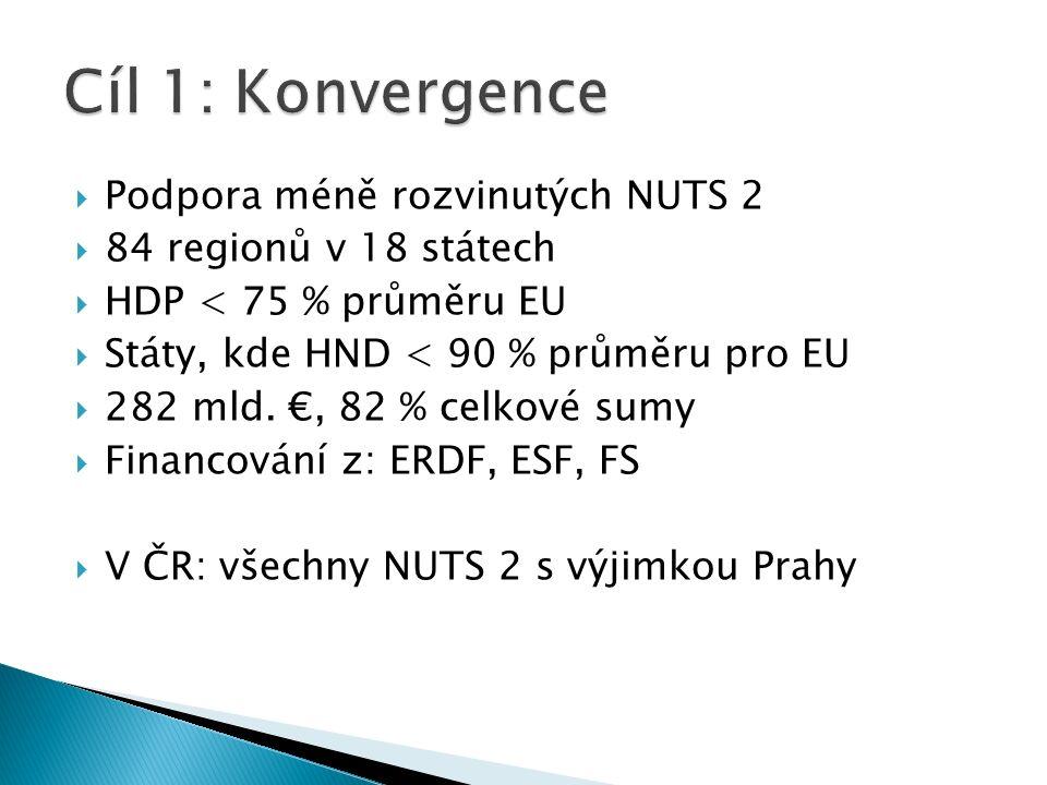  Podpora méně rozvinutých NUTS 2  84 regionů v 18 státech  HDP < 75 % průměru EU  Státy, kde HND < 90 % průměru pro EU  282 mld.