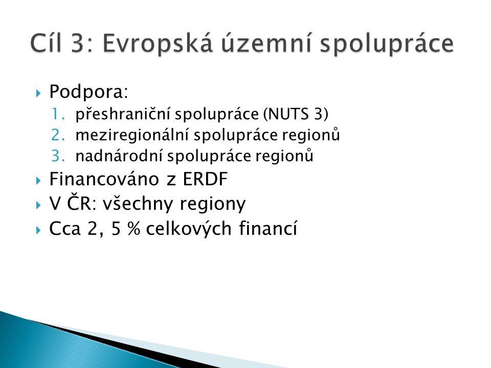  Podpora: 1.přeshraniční spolupráce (NUTS 3) 2.meziregionální spolupráce regionů 3.nadnárodní spolupráce regionů  Financováno z ERDF  V ČR: všechny regiony  Cca 2, 5 % celkových financí