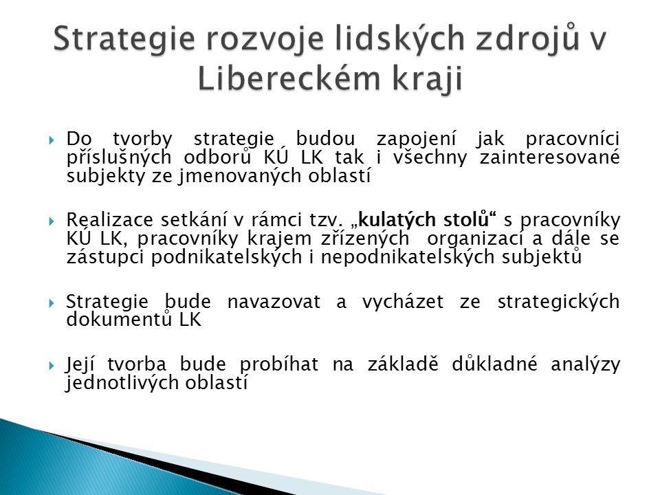  Do tvorby strategie budou zapojení jak pracovníci příslušných odborů KÚ LK tak i všechny zainteresované subjekty ze jmenovaných oblastí  Realizace setkání v rámci tzv.