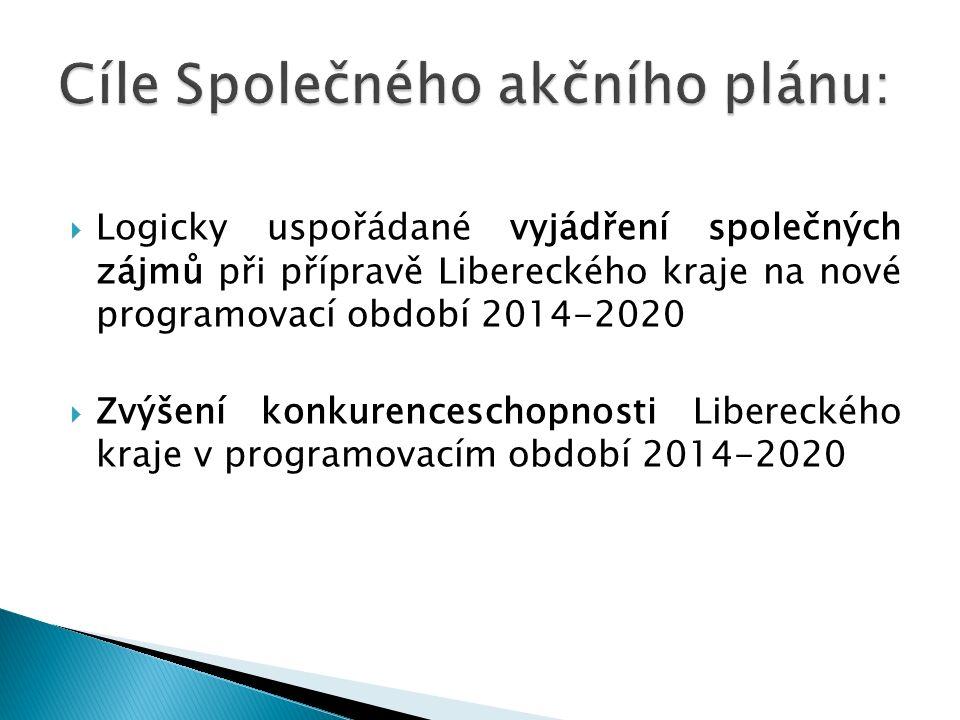  Logicky uspořádané vyjádření společných zájmů při přípravě Libereckého kraje na nové programovací období 2014-2020  Zvýšení konkurenceschopnosti Libereckého kraje v programovacím období 2014-2020