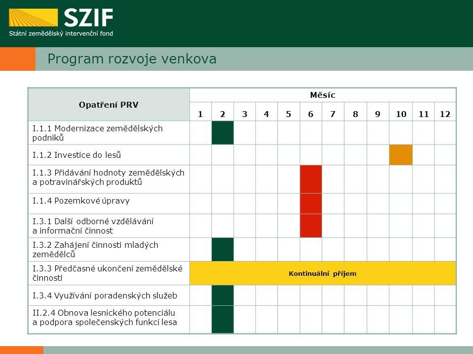 Program rozvoje venkova Opatření PRV Měsíc 123456789101112 I.1.1 Modernizace zemědělských podniků I.1.2 Investice do lesů I.1.3 Přidávání hodnoty země