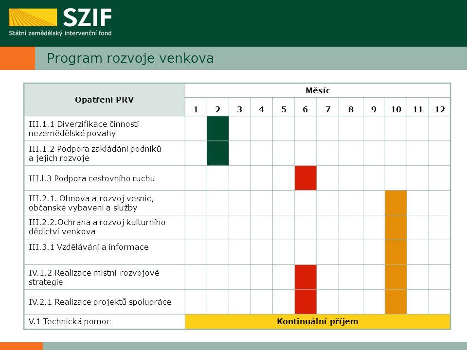Program rozvoje venkova Opatření PRV Měsíc 123456789101112 III.1.1 Diverzifikace činností nezemědělské povahy III.1.2 Podpora zakládání podniků a jeji