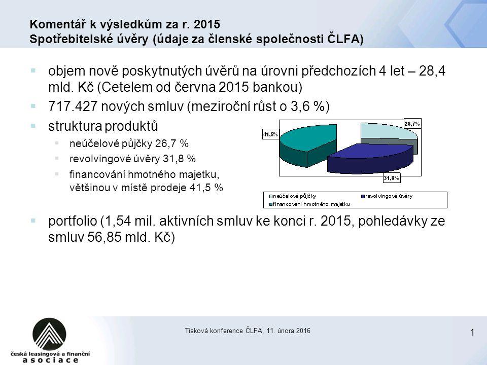1 Tisková konference ČLFA, 11. února 2016 Komentář k výsledkům za r. 2015 Spotřebitelské úvěry (údaje za členské společnosti ČLFA)  objem nově poskyt