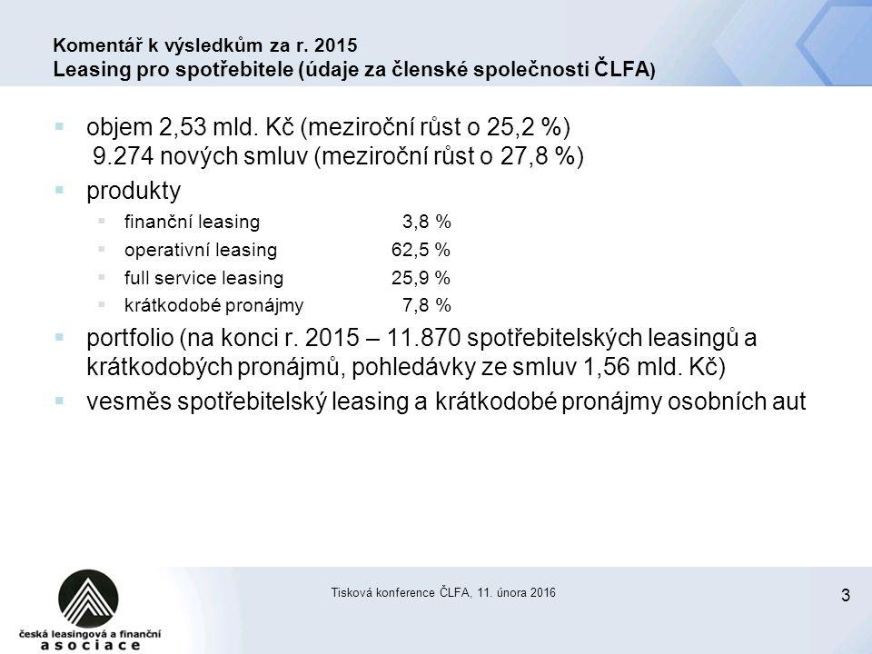 3 Tisková konference ČLFA, 11. února 2016 Komentář k výsledkům za r. 2015 Leasing pro spotřebitele (údaje za členské společnosti ČLFA )  objem 2,53 m