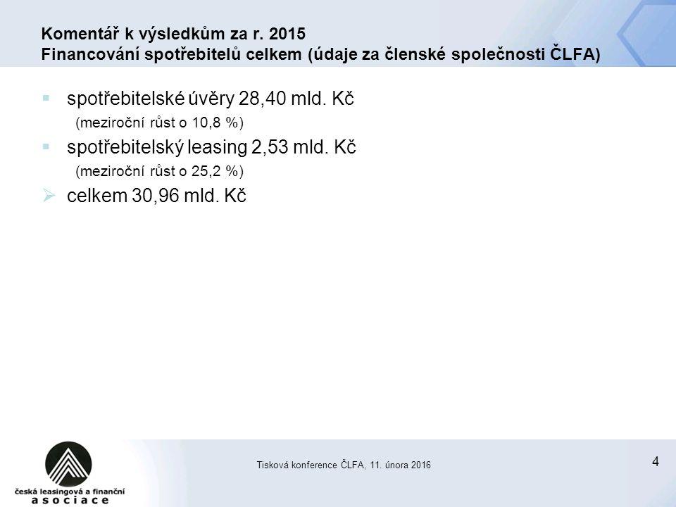 4 Tisková konference ČLFA, 11. února 2016 Komentář k výsledkům za r. 2015 Financování spotřebitelů celkem (údaje za členské společnosti ČLFA)  spotře