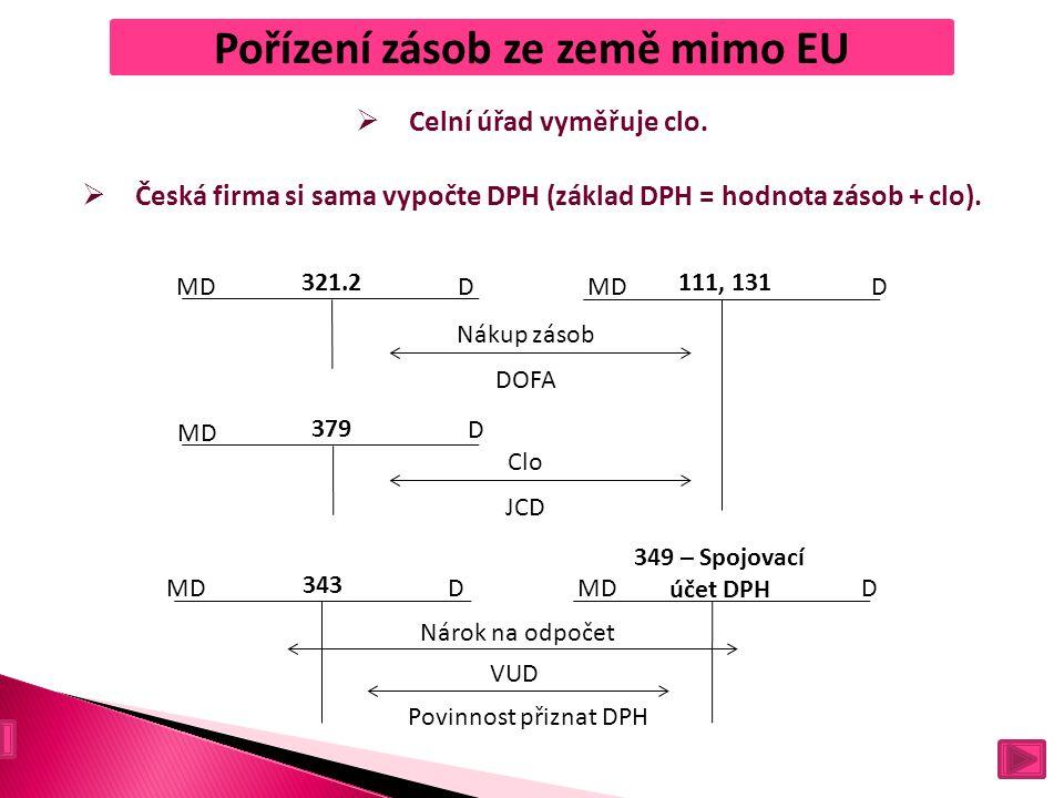Pořízení zásob ze země mimo EU  Celní úřad vyměřuje clo.