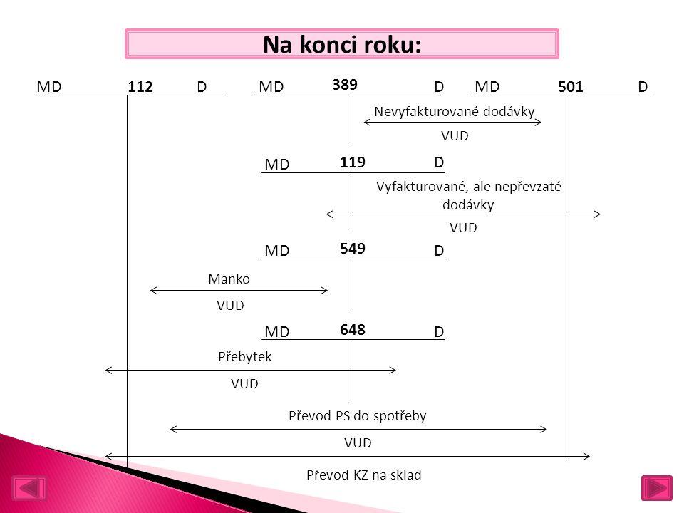 Na konci roku: MD DD501 389 112 MDD 549 Vyfakturované, ale nepřevzaté dodávky Nevyfakturované dodávky VUD Manko Přebytek VUD MD D119 MDD 648 Převod PS do spotřeby VUD Převod KZ na sklad D