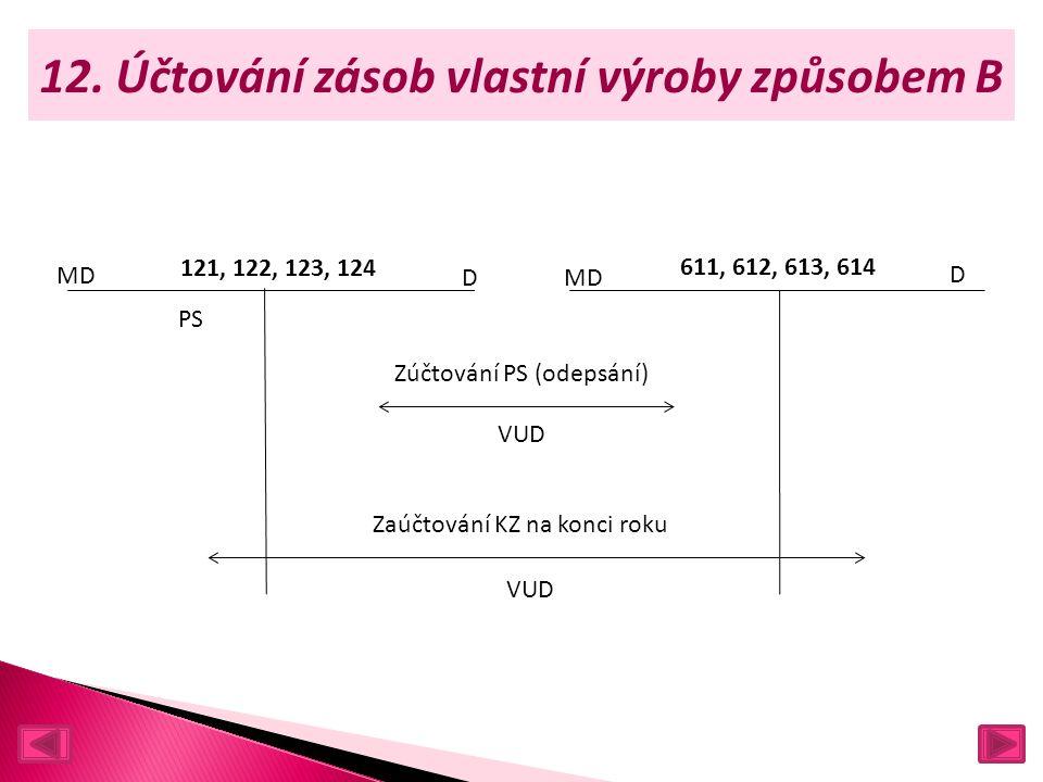 12. Účtování zásob vlastní výroby způsobem B MD D 611, 612, 613, 614 121, 122, 123, 124 Zúčtování PS (odepsání) VUD D PS Zaúčtování KZ na konci roku V