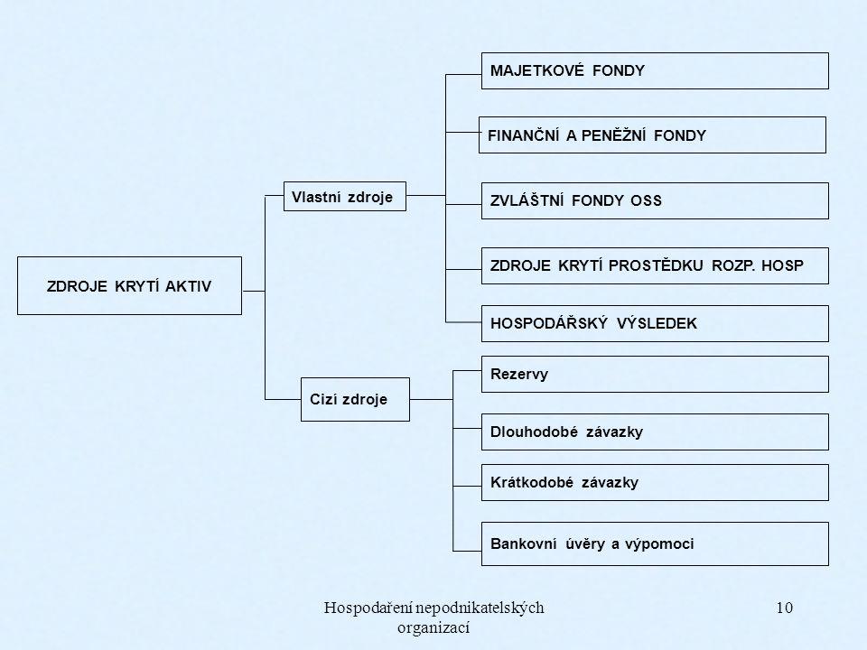 Hospodaření nepodnikatelských organizací 10 MAJETKOVÉ FONDY FINANČNÍ A PENĚŽNÍ FONDY ZVLÁŠTNÍ FONDY OSS HOSPODÁŘSKÝ VÝSLEDEK Rezervy Dlouhodobé závazky Krátkodobé závazky Bankovní úvěry a výpomoci Vlastní zdroje Cizí zdroje ZDROJE KRYTÍ AKTIV ZDROJE KRYTÍ PROSTĚDKU ROZP.