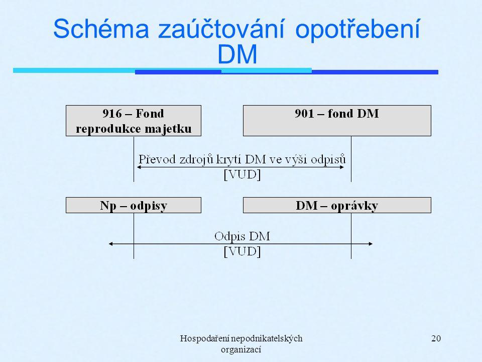 Hospodaření nepodnikatelských organizací 20 Schéma zaúčtování opotřebení DM