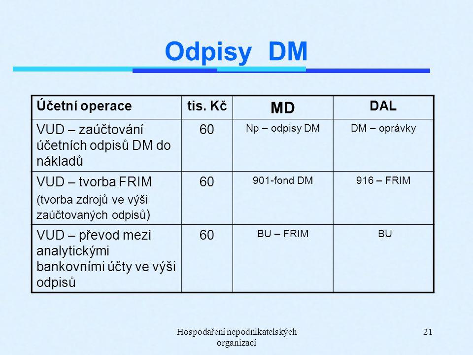 Hospodaření nepodnikatelských organizací 21 Odpisy DM Účetní operacetis. Kč MD DAL VUD – zaúčtování účetních odpisů DM do nákladů 60 Np – odpisy DMDM