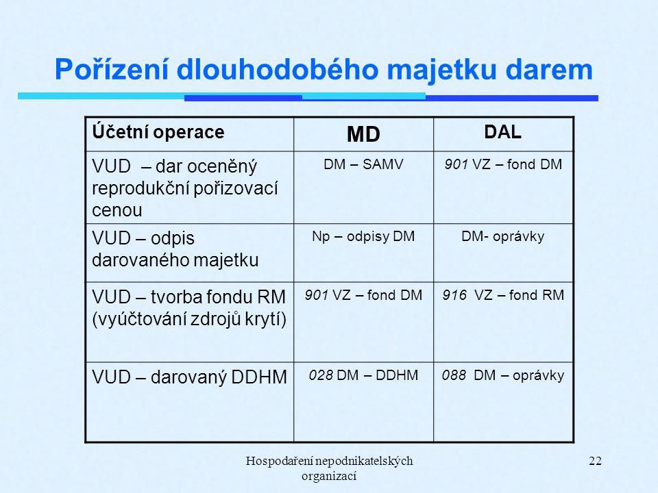 Hospodaření nepodnikatelských organizací 22 Pořízení dlouhodobého majetku darem Účetní operace MD DAL VUD – dar oceněný reprodukční pořizovací cenou D