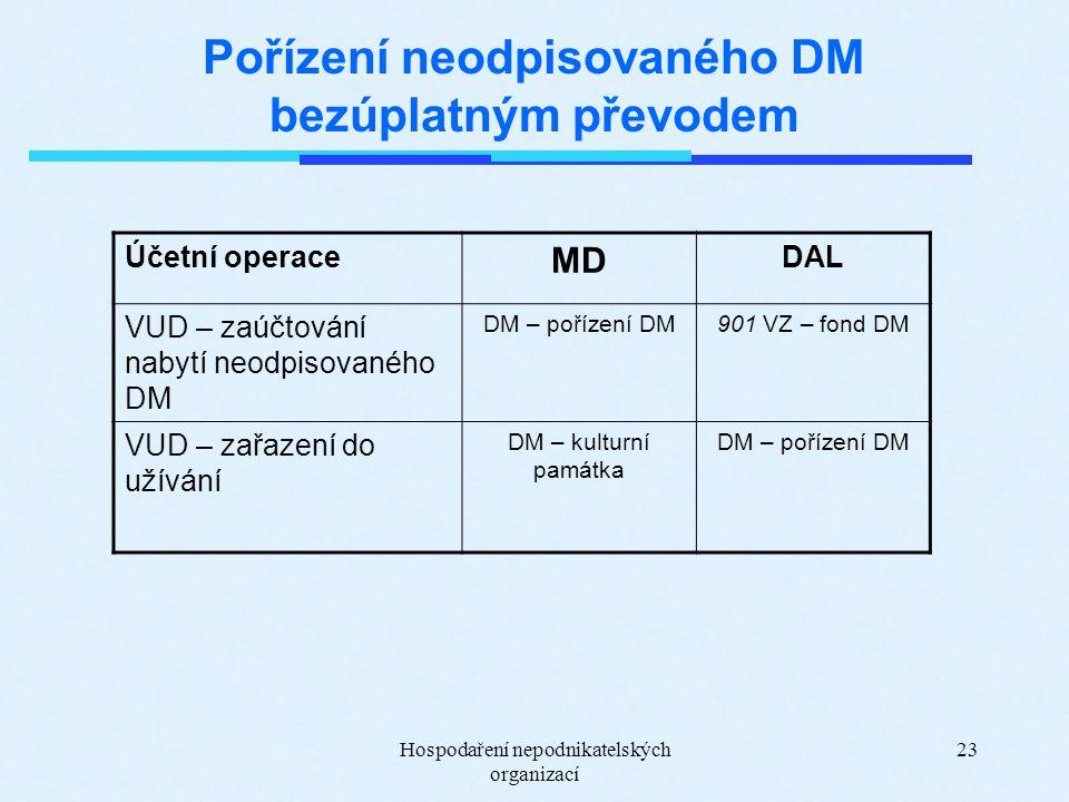 Hospodaření nepodnikatelských organizací 23 Pořízení neodpisovaného DM bezúplatným převodem Účetní operace MD DAL VUD – zaúčtování nabytí neodpisovaného DM DM – pořízení DM901 VZ – fond DM VUD – zařazení do užívání DM – kulturní památka DM – pořízení DM