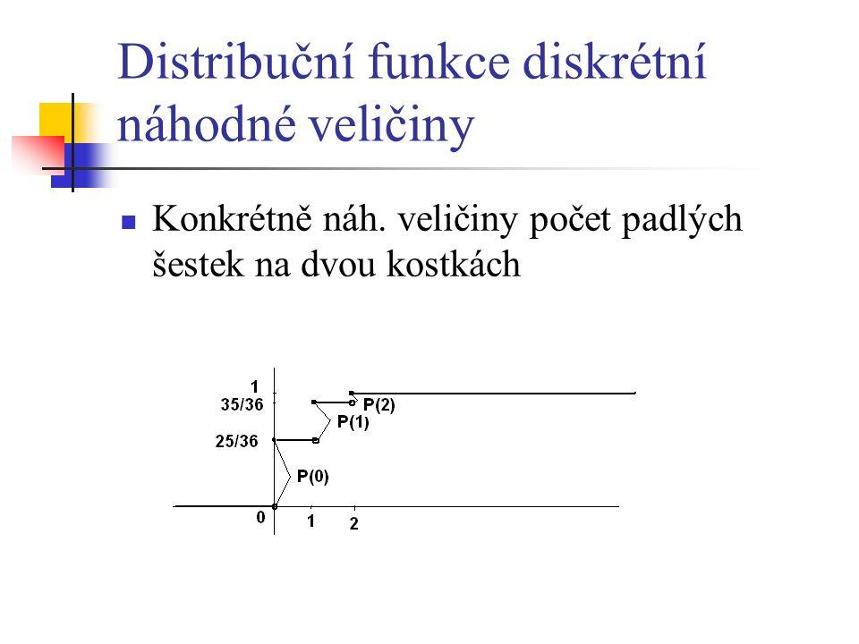 Distribuční funkce diskrétní náhodné veličiny Konkrétně náh.