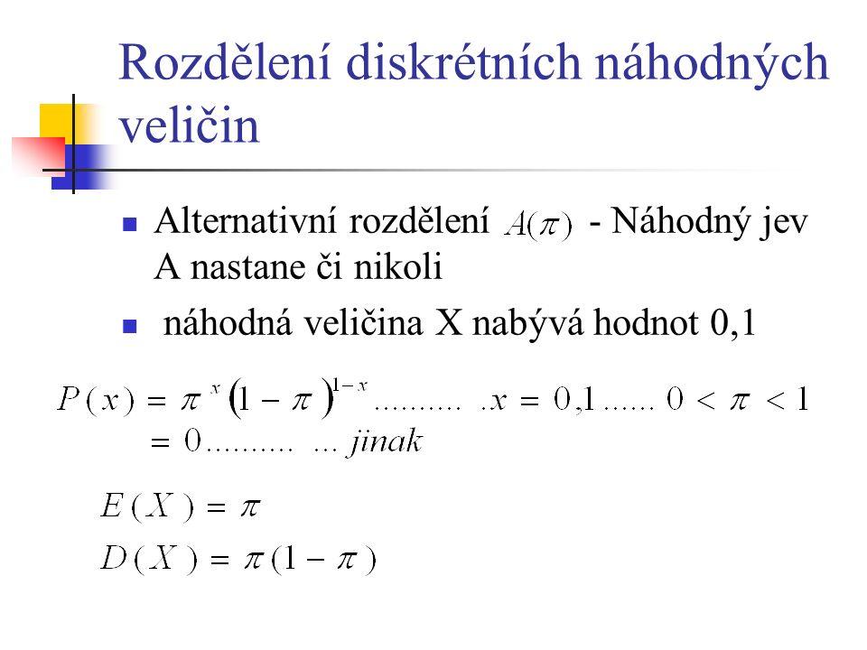 Rozdělení diskrétních náhodných veličin Alternativní rozdělení - Náhodný jev A nastane či nikoli náhodná veličina X nabývá hodnot 0,1