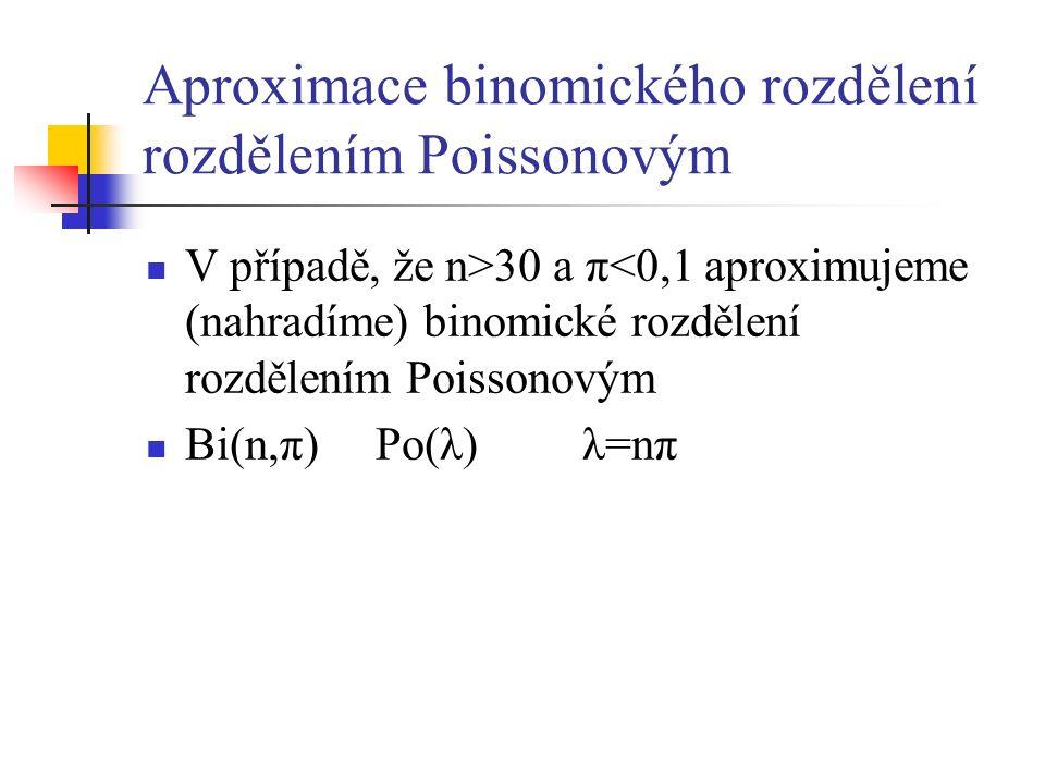 Aproximace binomického rozdělení rozdělením Poissonovým V případě, že n>30 a π<0,1 aproximujeme (nahradíme) binomické rozdělení rozdělením Poissonovým Bi(n,π) Po(λ) λ=nπ