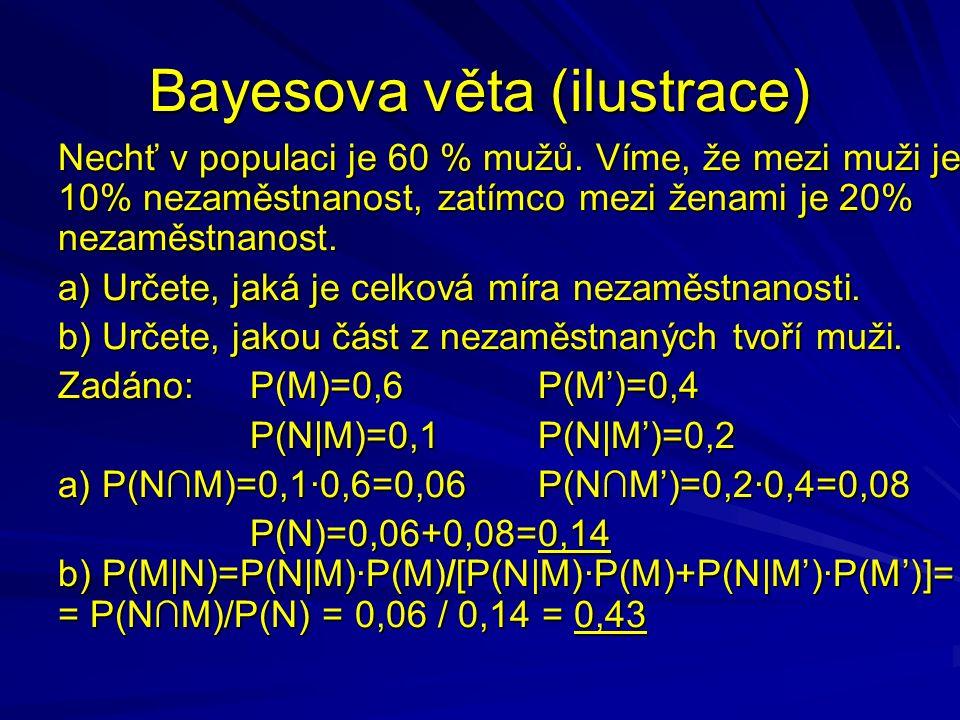 Bayesova věta (ilustrace) Nechť v populaci je 60 % mužů.