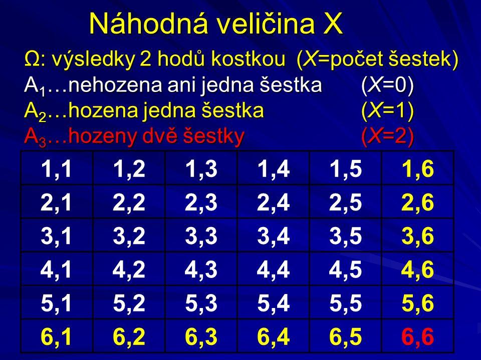 1,11,21,31,41,51,6 2,12,22,32,42,52,6 3,13,23,33,43,53,6 4,14,24,34,44,54,6 5,15,25,35,45,55,6 6,16,26,36,46,56,6 Ω: výsledky 2 hodů kostkou (X=počet šestek) A 1 …nehozena ani jedna šestka (X=0) A 2 …hozena jedna šestka (X=1) A 3 …hozeny dvě šestky (X=2) Náhodná veličina X
