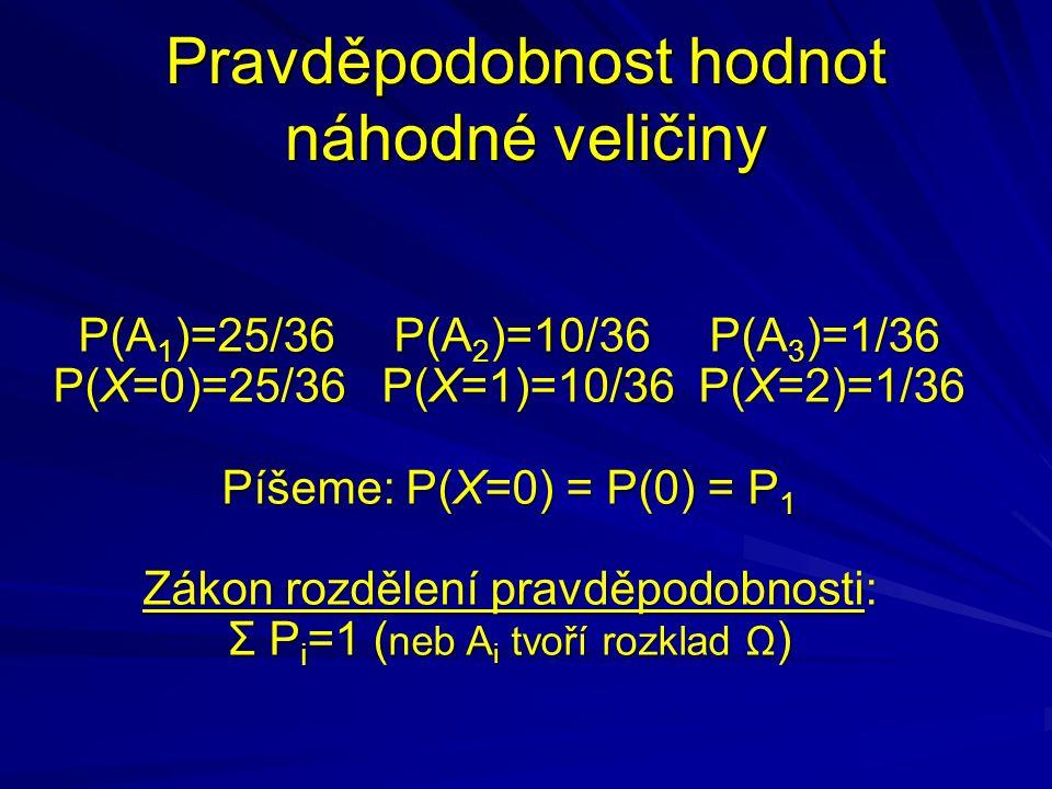 Pravděpodobnost hodnot náhodné veličiny P(A 1 )=25/36 P(A 2 )=10/36 P(A 3 )=1/36 P(X=0)=25/36 P(X=1)=10/36 P(X=2)=1/36 Píšeme: P(X=0) = P(0) = P 1 Zákon rozdělení pravděpodobnosti: Σ P i =1 ( neb A i tvoří rozklad Ω )