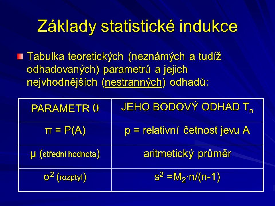 Základy statistické indukce Tabulka teoretických (neznámých a tudíž odhadovaných) parametrů a jejich nejvhodnějších (nestranných) odhadů: PARAMETR  JEHO BODOVÝ ODHAD T n π = P(A) p = relativní četnost jevu A μ ( střední hodnota ) aritmetický průměr σ 2 ( rozptyl ) s 2 =M 2 ·n/(n-1)