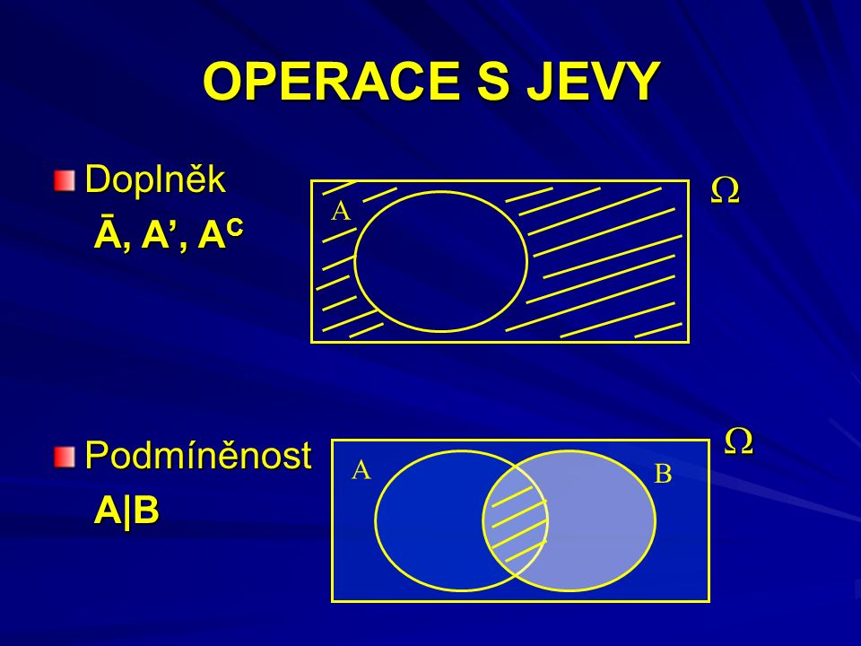 OPERACE S JEVY Doplněk Ā, A', A C Ā, A', A CPodmíněnost A|B A|B A A B  
