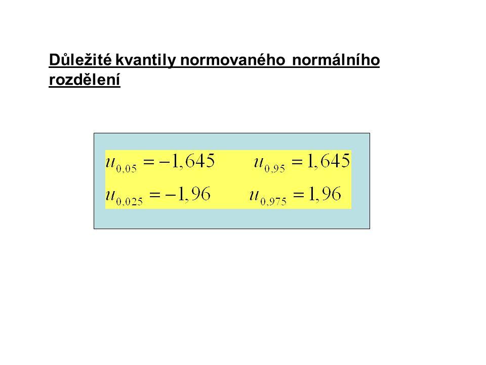 Důležité kvantily normovaného normálního rozdělení