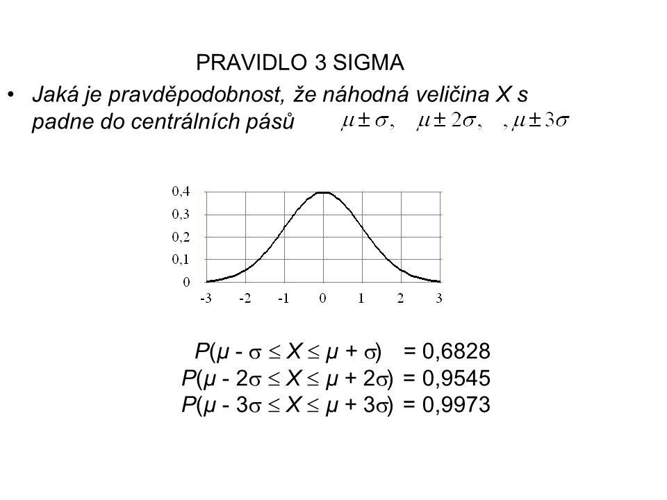 PRAVIDLO 3 SIGMA Jaká je pravděpodobnost, že náhodná veličina X s padne do centrálních pásů P(µ -   X  µ +  ) = 0,6828 P(µ - 2   X  µ + 2  ) = 0,9545 P(µ - 3   X  µ + 3  ) = 0,9973