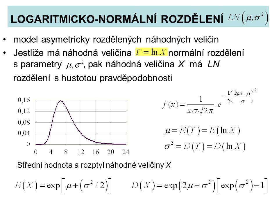 LOGARITMICKO-NORMÁLNÍ ROZDĚLENÍ model asymetricky rozdělených náhodných veličin Jestliže má náhodná veličina normální rozdělení s parametry, pak náhodná veličina X má LN rozdělení s hustotou pravděpodobnosti Střední hodnota a rozptyl náhodné veličiny X
