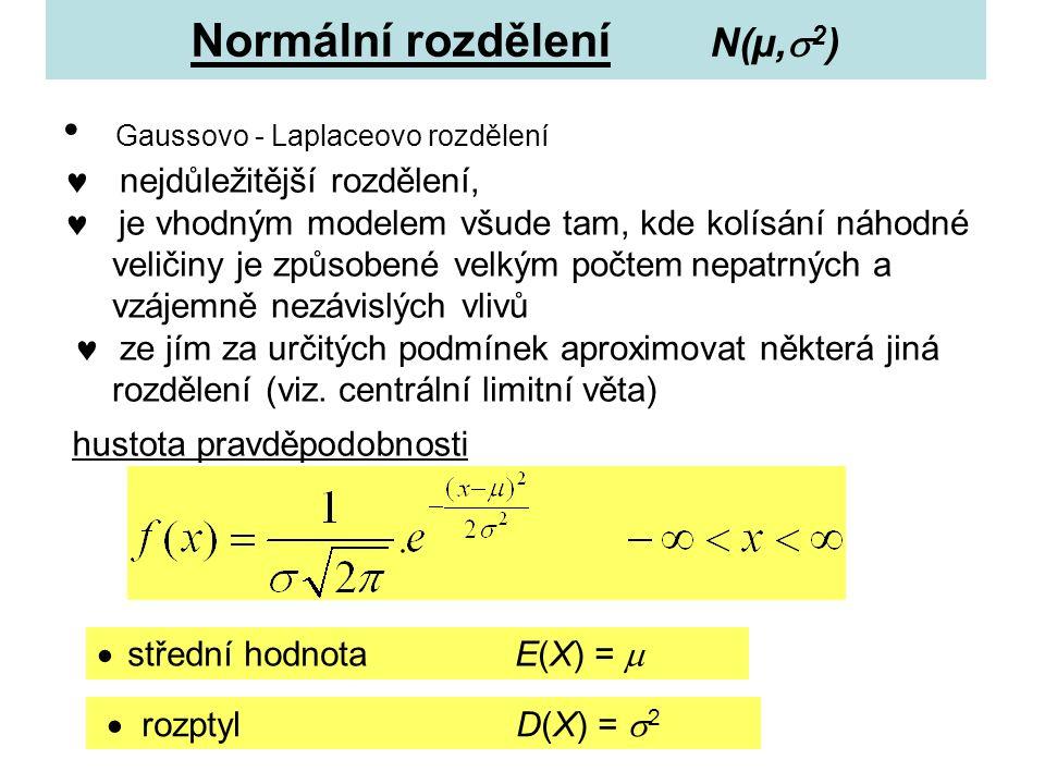 Normální rozdělení N(µ,  2 ) Gaussovo - Laplaceovo rozdělení nejdůležitější rozdělení, je vhodným modelem všude tam, kde kolísání náhodné veličiny je způsobené velkým počtemnepatrných a vzájemně nezávislých vlivů ze jím za určitých podmínek aproximovat některá jiná rozdělení (viz.