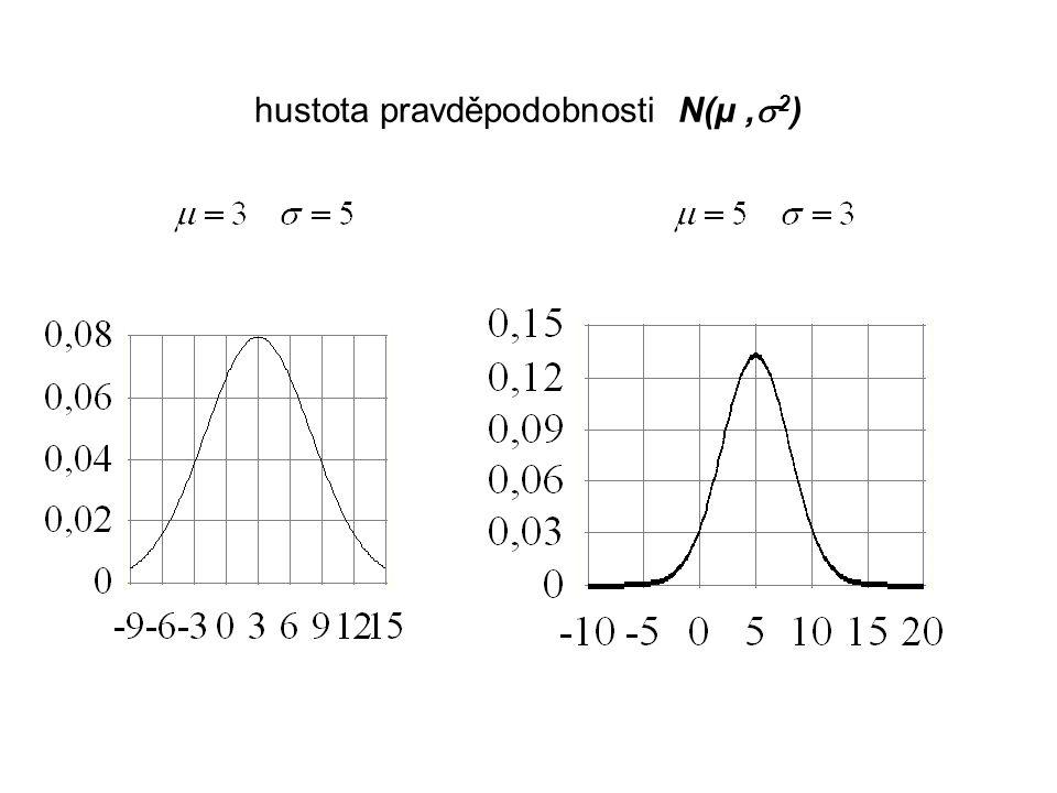 hustota pravděpodobnosti N(µ,  2 )
