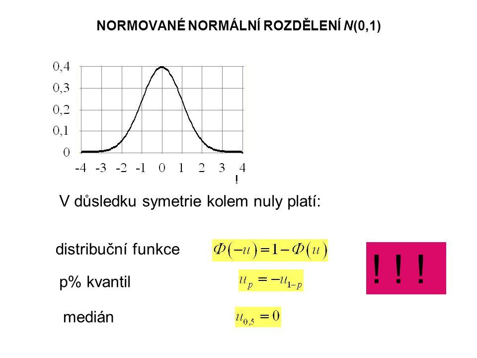 NORMOVANÉ NORMÁLNÍ ROZDĚLENÍ N(0,1) V důsledku symetrie kolem nuly platí: distribuční funkce p% kvantil medián !.