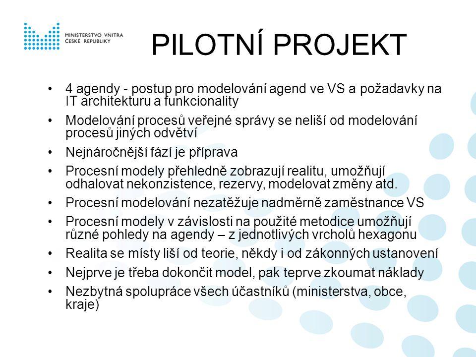 PILOTNÍ PROJEKT 4 agendy - postup pro modelování agend ve VS a požadavky na IT architekturu a funkcionality Modelování procesů veřejné správy se neliší od modelování procesů jiných odvětví Nejnáročnější fází je příprava Procesní modely přehledně zobrazují realitu, umožňují odhalovat nekonzistence, rezervy, modelovat změny atd.