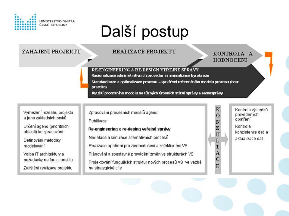 ZAHÁJENÍ PROJEKTU REALIZACE PROJEKTU KONTR OLA A HODNO CENÍ Vymezení rozsahu projektu a základních prvků (agenda, proces, služba) Určení prioritních oblastí/agend Definování metodiky pro modelování (hexagon) Volba IT architektury Organizační a finanční zajištění