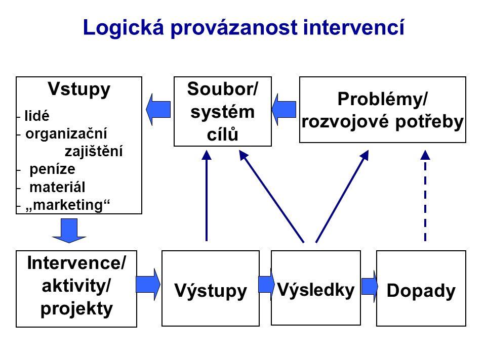 """Logická provázanost intervencí Problémy/ rozvojové potřeby Soubor/ systém cílů Výsledky Výstupy Vstupy - lidé - organizační zajištění - peníze - materiál - """"marketing Intervence/ aktivity/ projekty Dopady"""