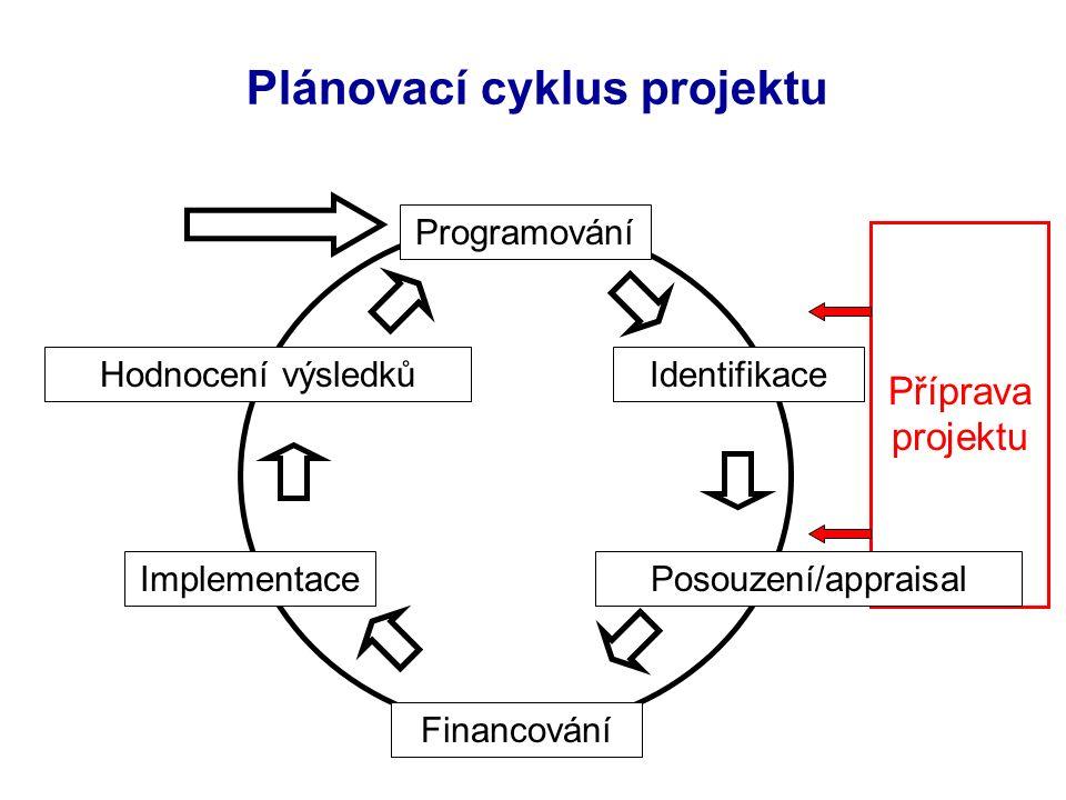 Plánovací cyklus projektu Implementace IdentifikaceHodnocení výsledků Financování Programování Příprava projektu Posouzení/appraisal
