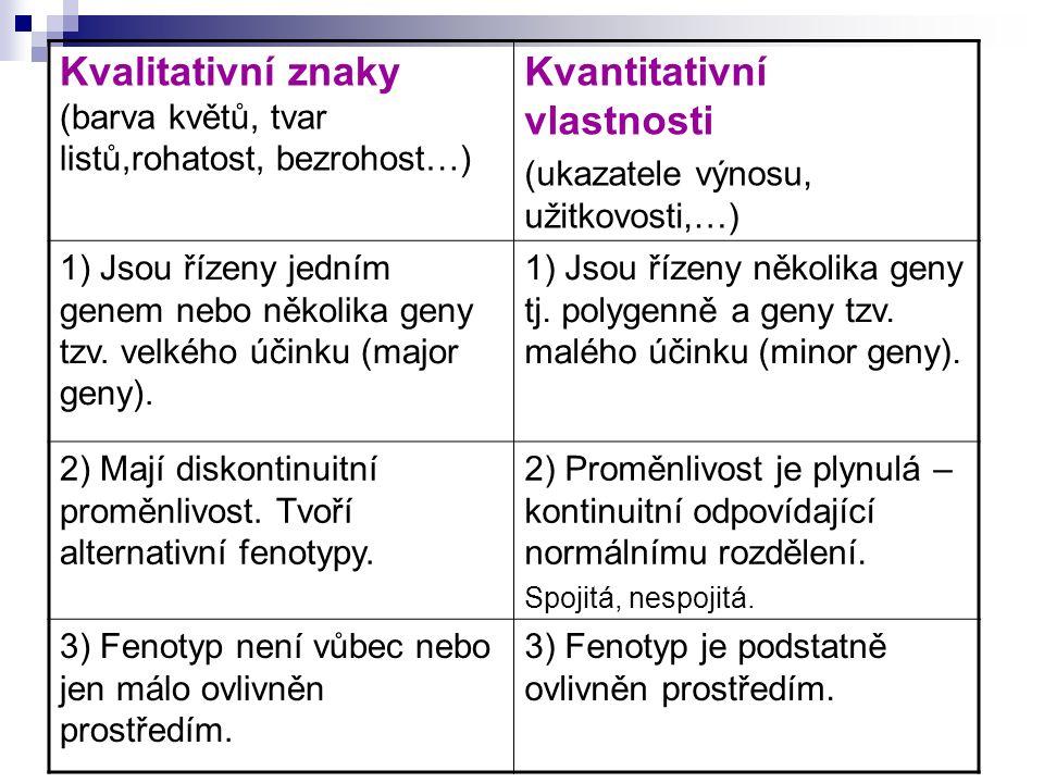 Kvalitativní znaky lze studovat (zabývat se jimi): Na úrovni genetiky jedince (klasická genetika, mendelismus) Na úrovni genetiky populací