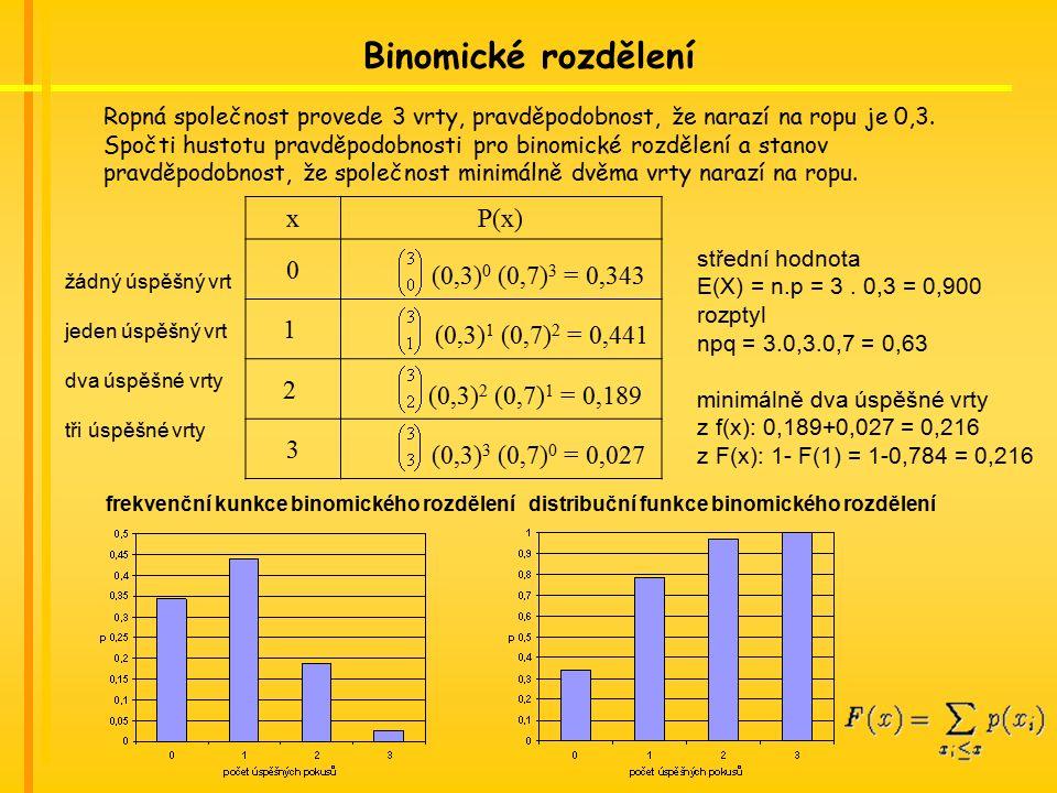 Binomické rozdělení Ropná společnost provede 3 vrty, pravděpodobnost, že narazí na ropu je 0,3.