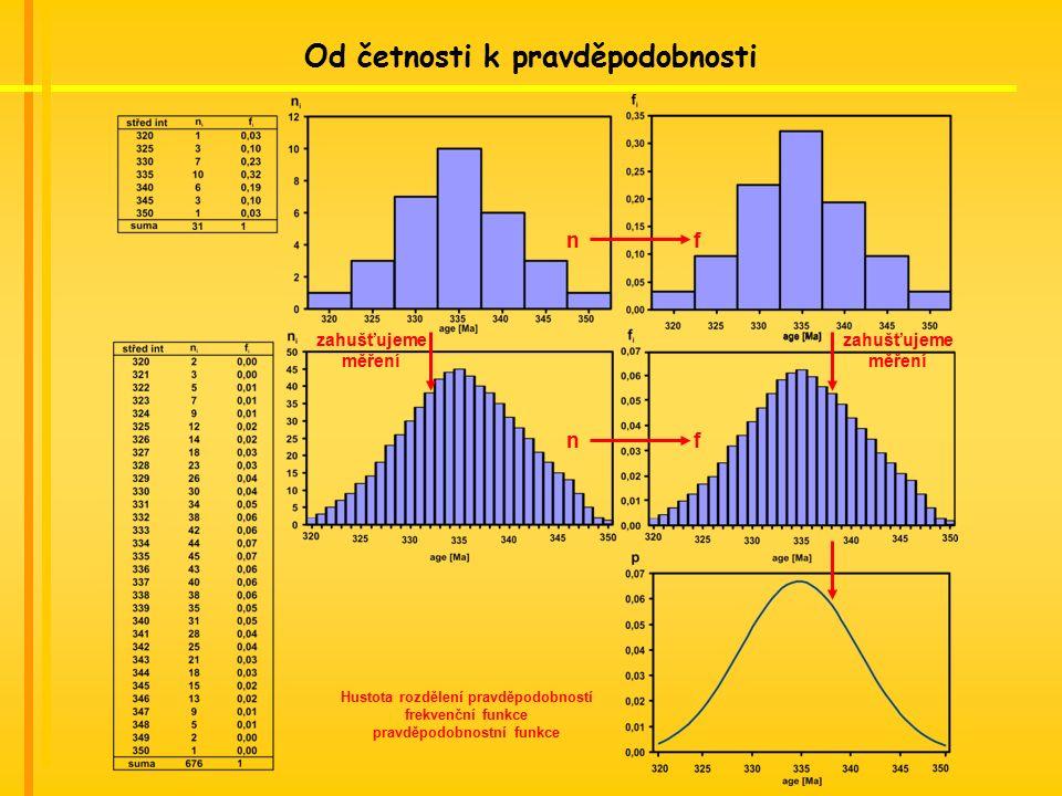 Od četnosti k pravděpodobnosti zahušťujeme měření zahušťujeme měření n f Hustota rozdělení pravděpodobností frekvenční funkce pravděpodobnostní funkce