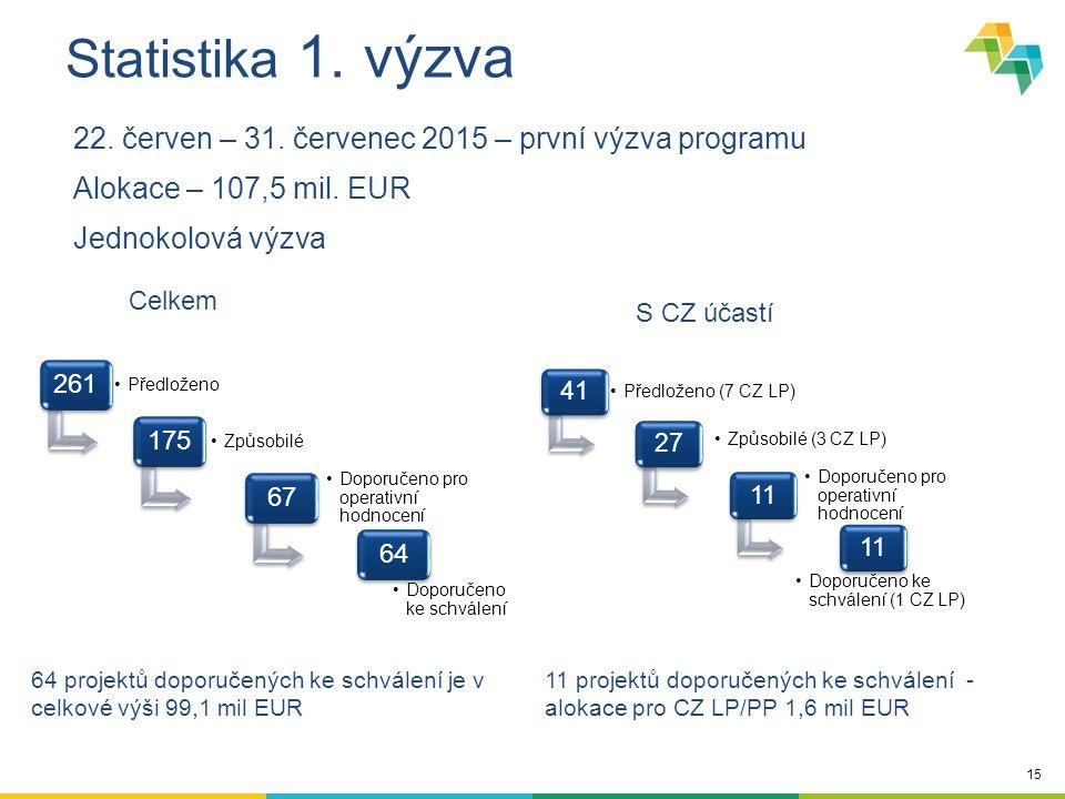 15 Statistika 1. výzva 22. červen – 31. červenec 2015 – první výzva programu Alokace – 107,5 mil. EUR Jednokolová výzva 261 Předloženo 175 Způsobilé 6