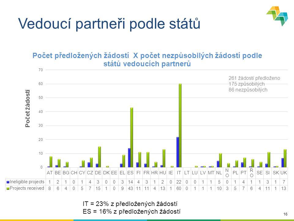 16 Vedoucí partneři podle států IT = 23% z předložených žádostí ES = 16% z předložených žádostí 261 žádostí předloženo 175 způsobilých 86 nezpůsobilých