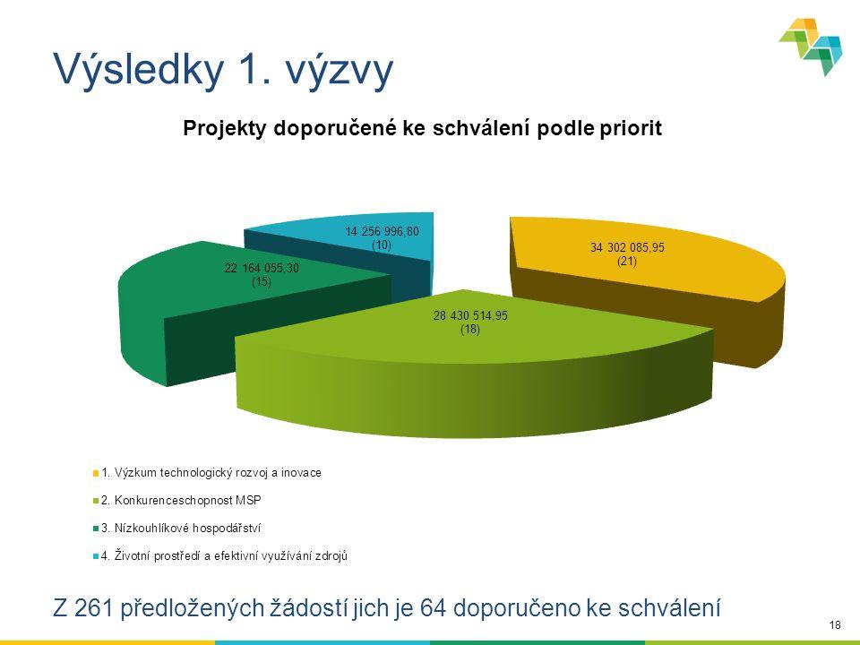 18 Výsledky 1. výzvy Z 261 předložených žádostí jich je 64 doporučeno ke schválení