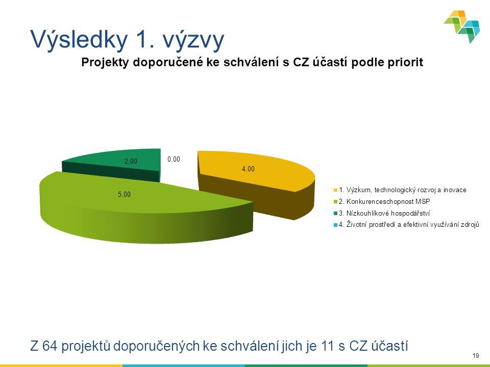 19 Výsledky 1. výzvy Z 64 projektů doporučených ke schválení jich je 11 s CZ účastí