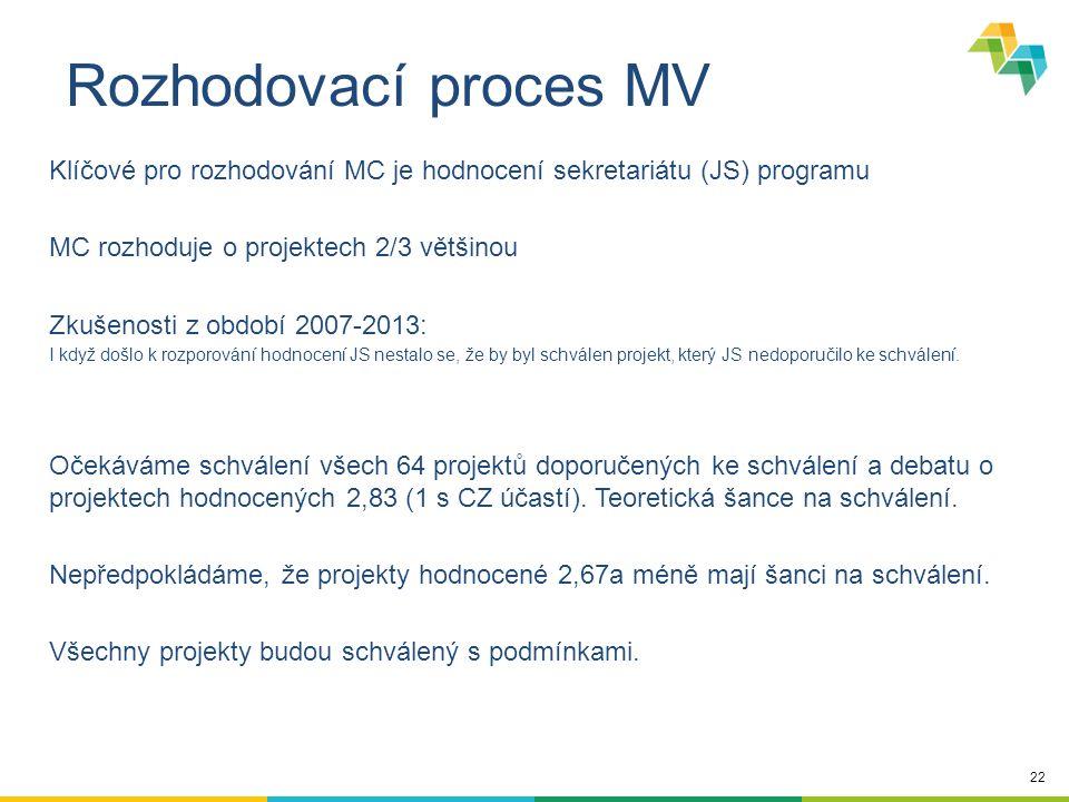22 Rozhodovací proces MV Klíčové pro rozhodování MC je hodnocení sekretariátu (JS) programu MC rozhoduje o projektech 2/3 většinou Zkušenosti z období 2007-2013: I když došlo k rozporování hodnocení JS nestalo se, že by byl schválen projekt, který JS nedoporučilo ke schválení.