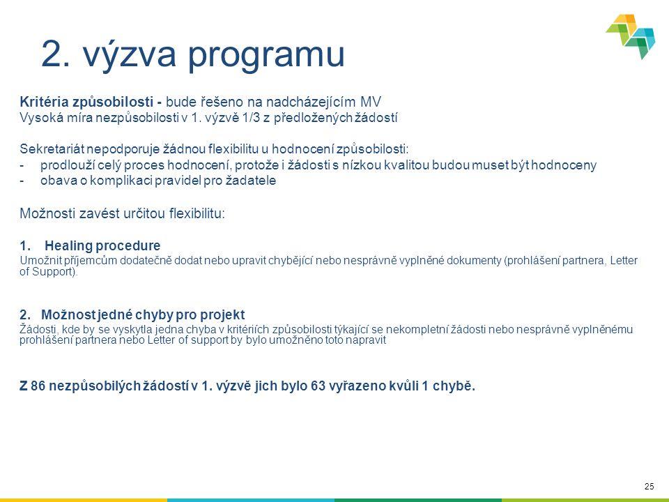 25 2. výzva programu Kritéria způsobilosti - bude řešeno na nadcházejícím MV Vysoká míra nezpůsobilosti v 1. výzvě 1/3 z předložených žádostí Sekretar
