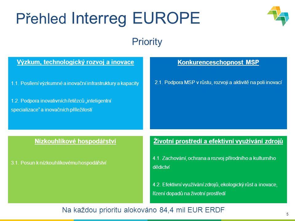 5 Přehled Interreg EUROPE Výzkum, technologický rozvoj a inovace 1.1. Posílení výzkumné a inovační infrastruktury a kapacity 1.2. Podpora inovativních