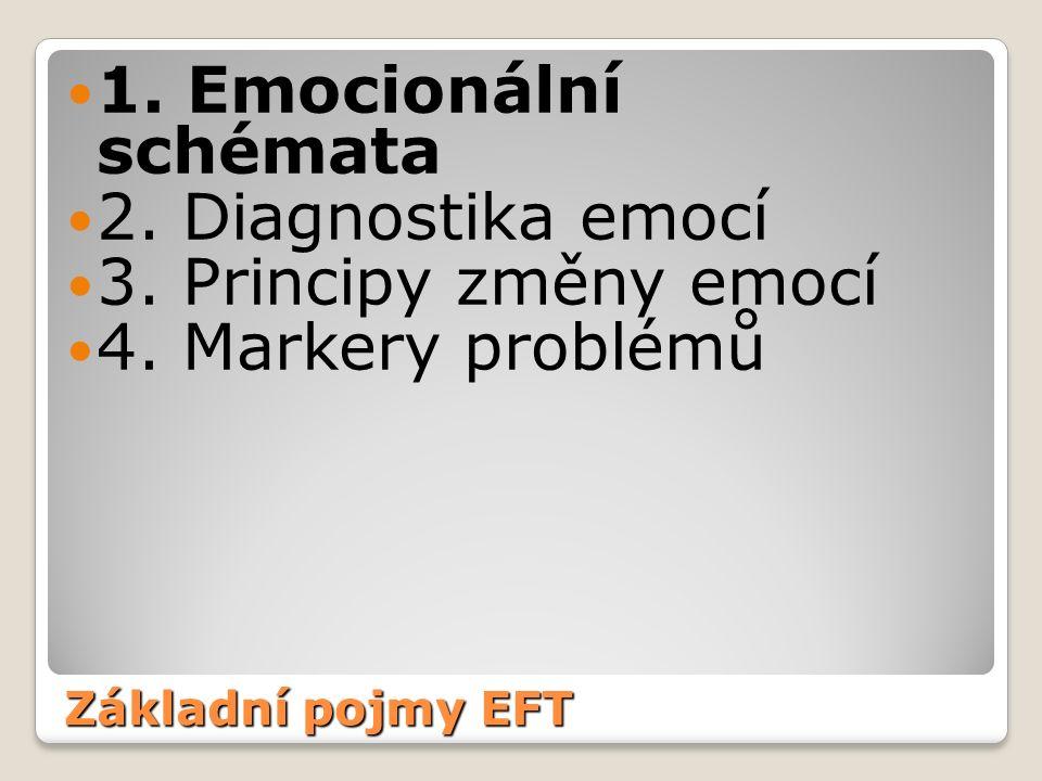 Základní pojmy EFT 1.Emocionální schémata 2. Diagnostika emocí 3.
